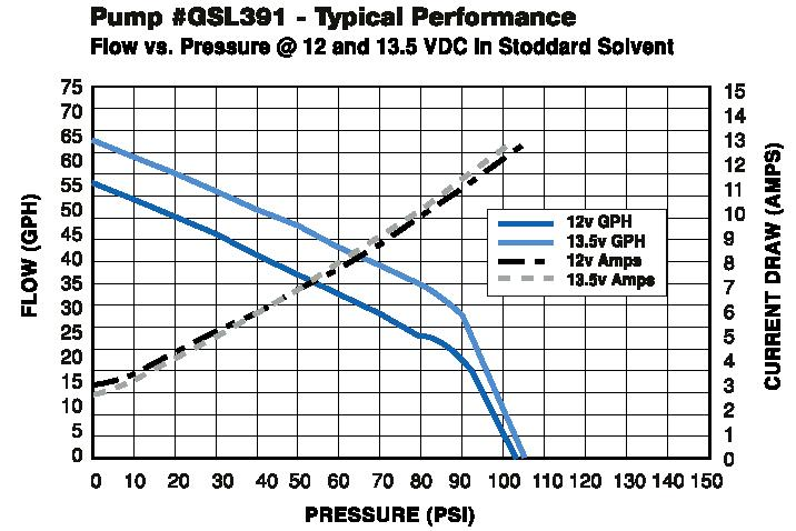 walbro fuel pump gsl393 3 bar out